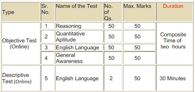 Syndicate Bank PO Recruitment – Exam Pattern