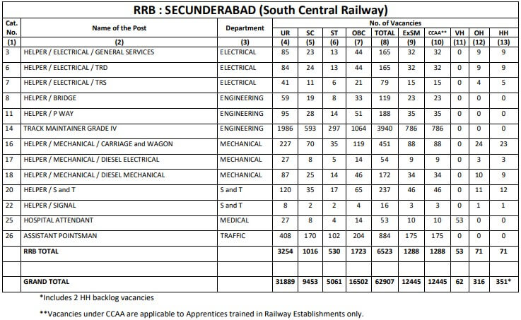 rrb secunderabad group d notification 2018