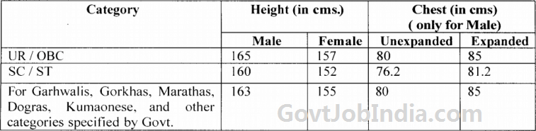 physical standard for RPF Recruitment