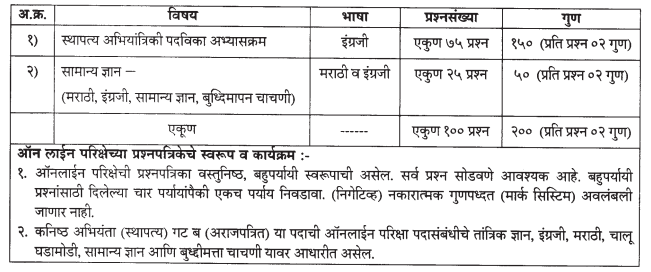 Maharashtra PWD-Junior-Engineers Exam-Pattern