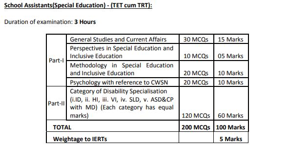 AP TET Exam Pattern download 2019