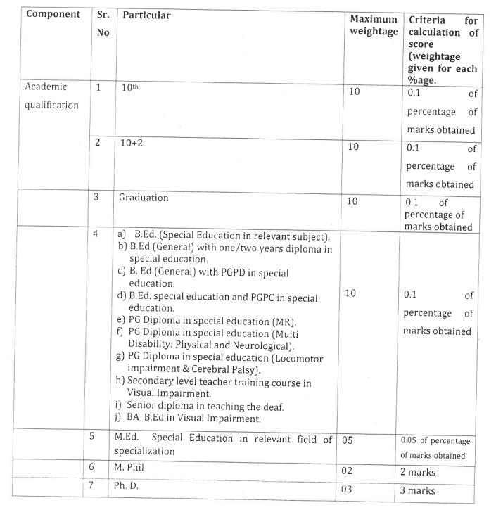 HSSPP Education Qualification