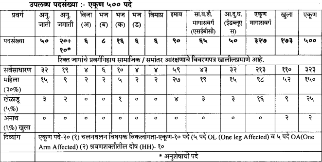 WRD Maharashtra Vacancy Details for JE