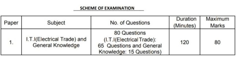 TSSPDCL JLM Exam Pattern-govtjobindia